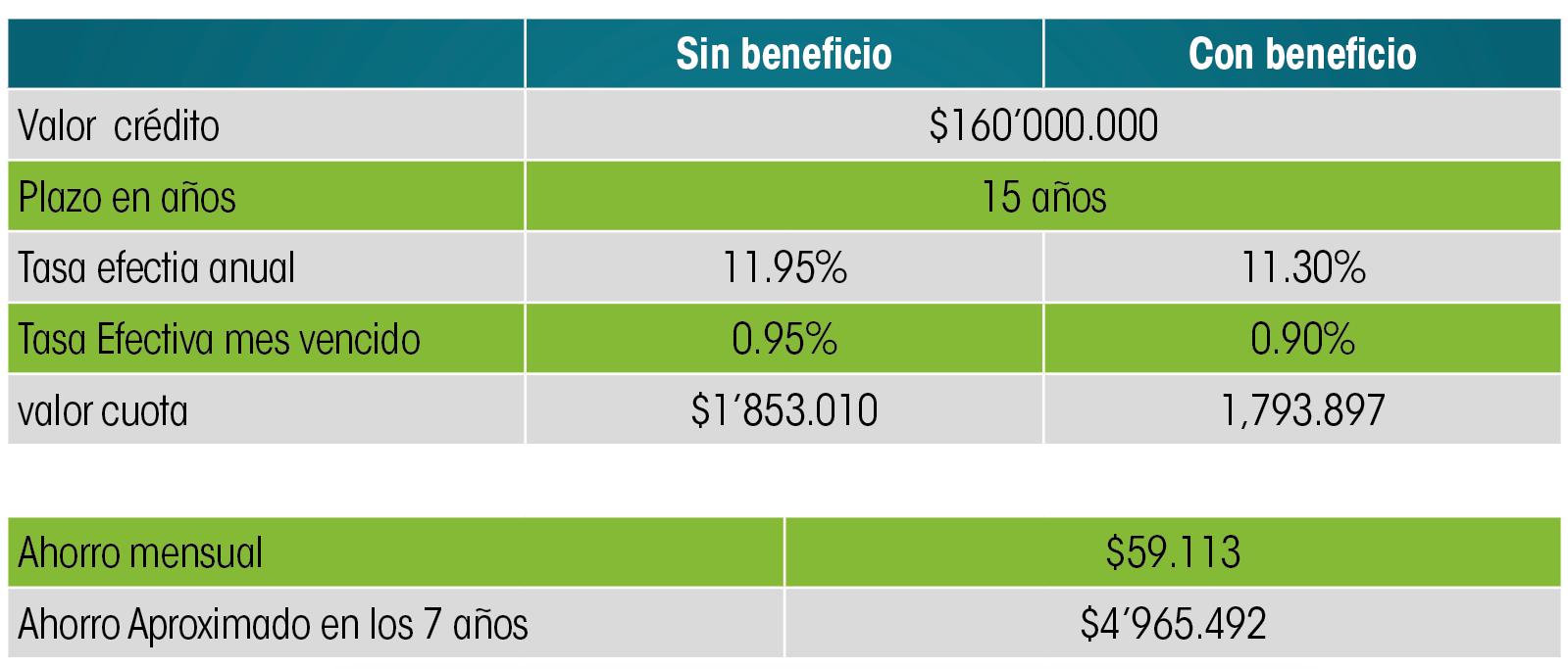 credito-hipotecario-vivienda-sostenible